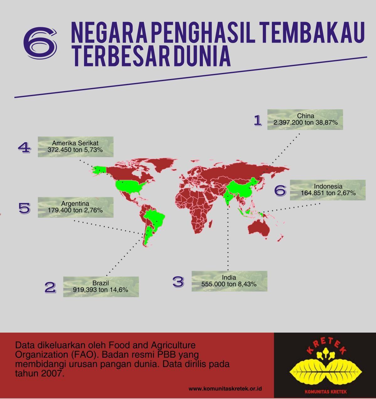 6 negara penghasil tembakau